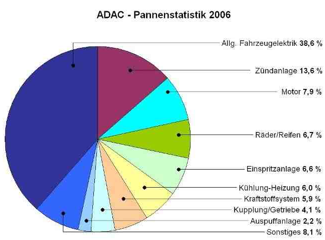 adac pannenstatistik 2006