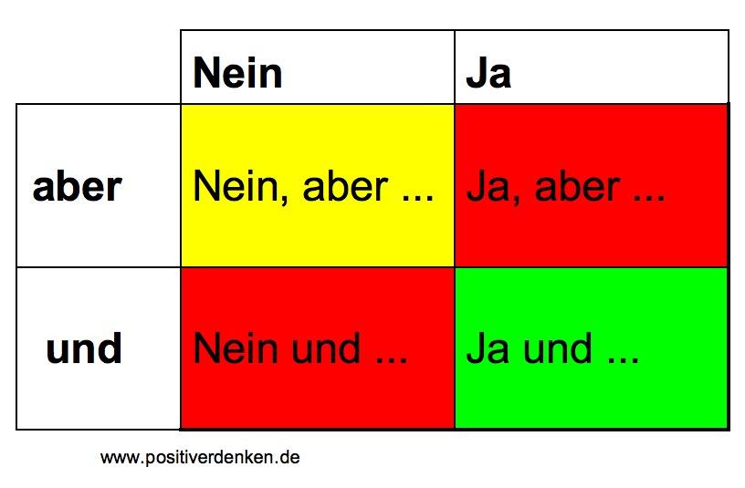 www.positiverdenken.de JA ABER NEIN ABER NEIN UND JA UND